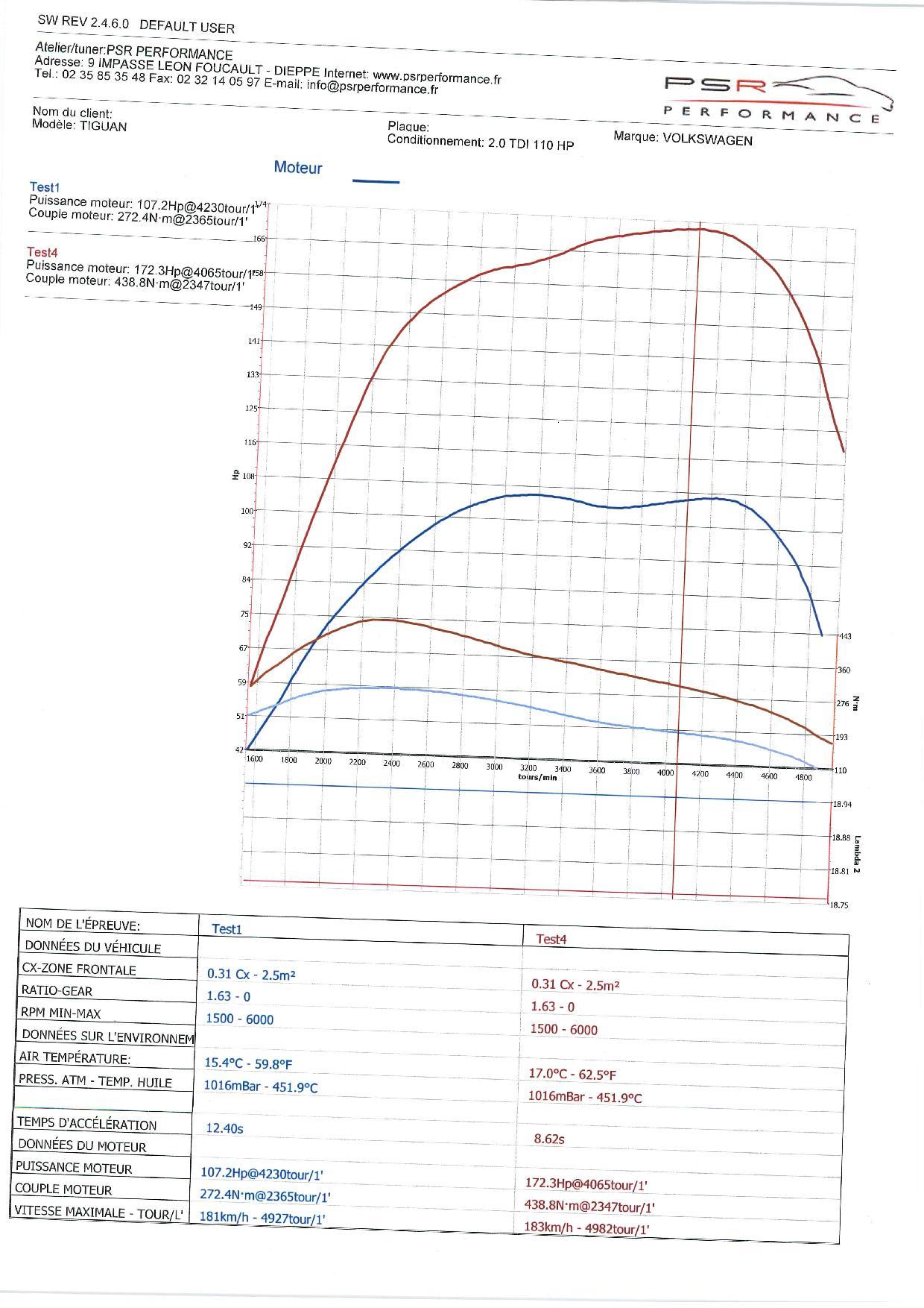 VOLKSWAGEN TIGUAN 2.0 TDI 140 HP