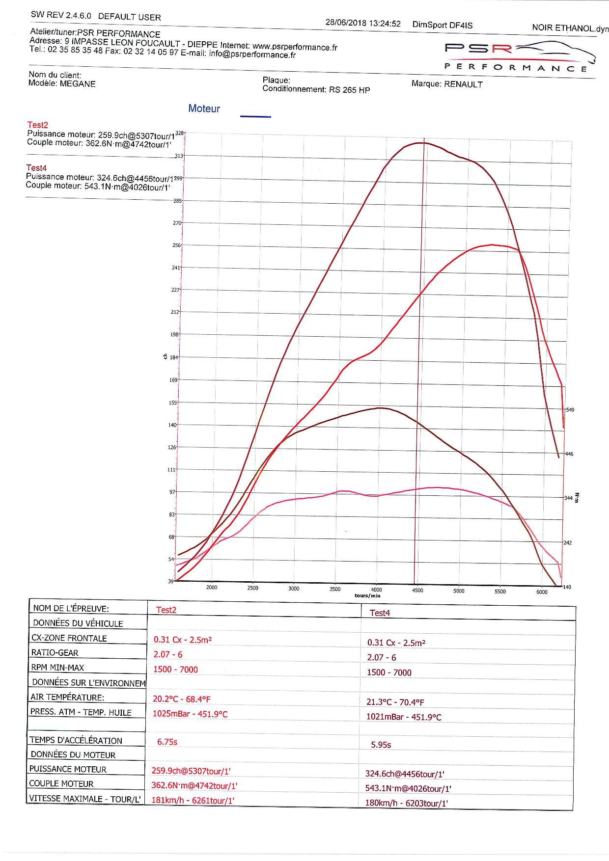MEGANE RS 265 HP BIO ETHANOL