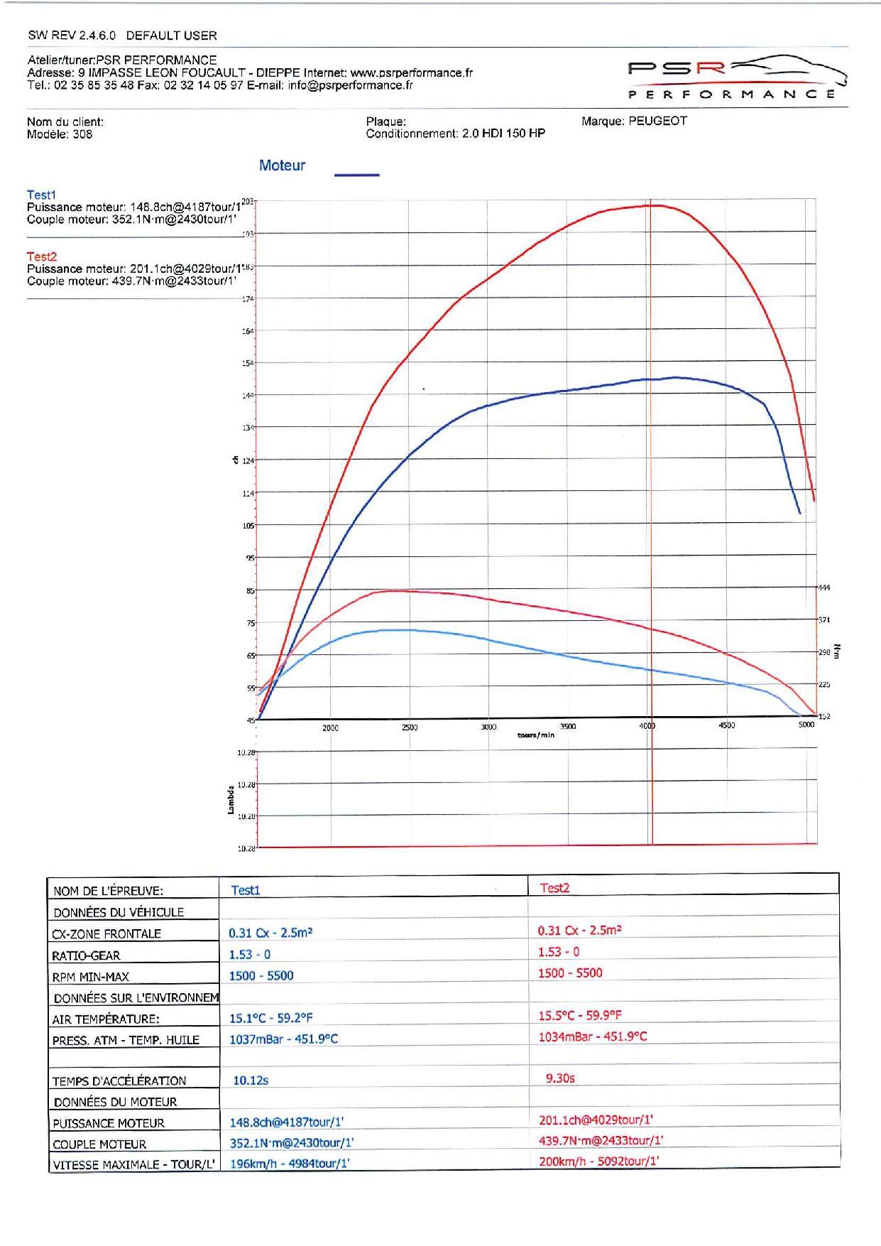 PEUGEOT 308 2.0 HDI 150 HP