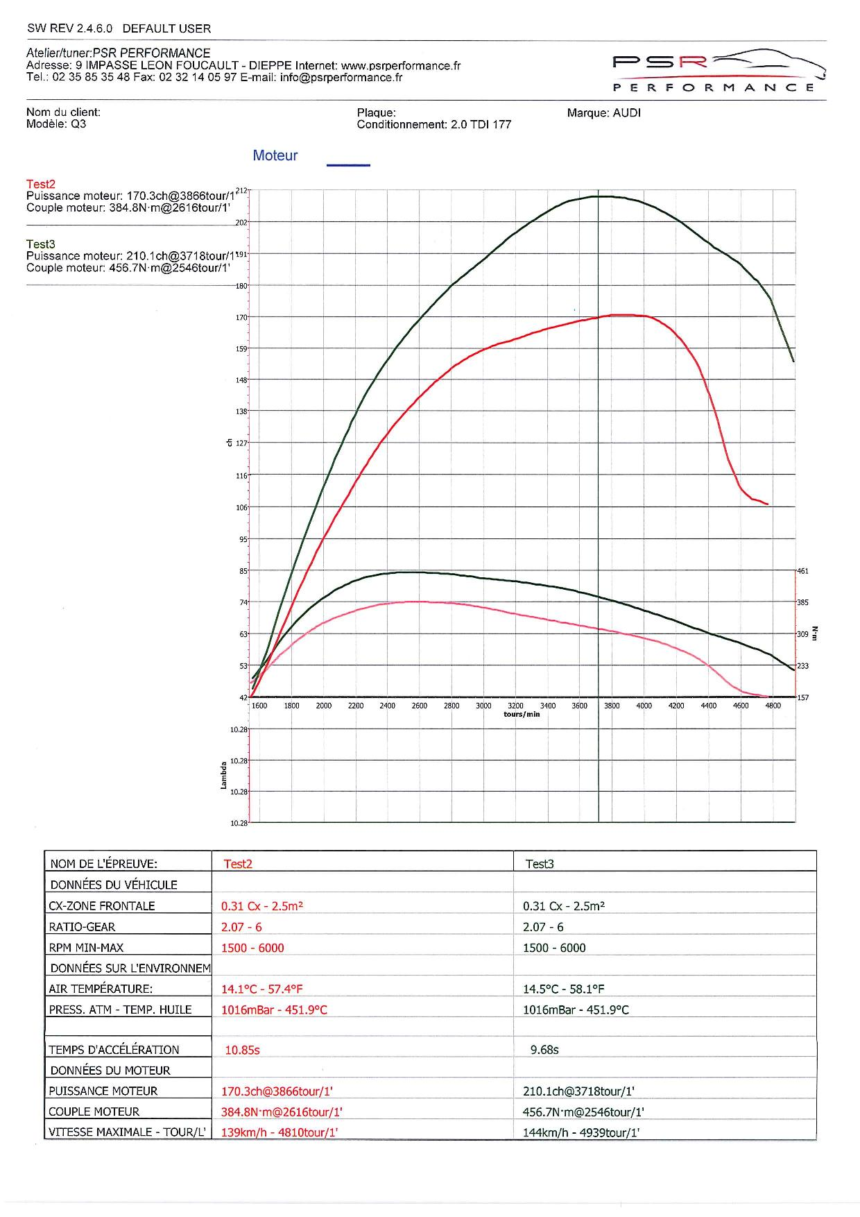 AUDI Q3 2.0 TDI 177 HP TUNE
