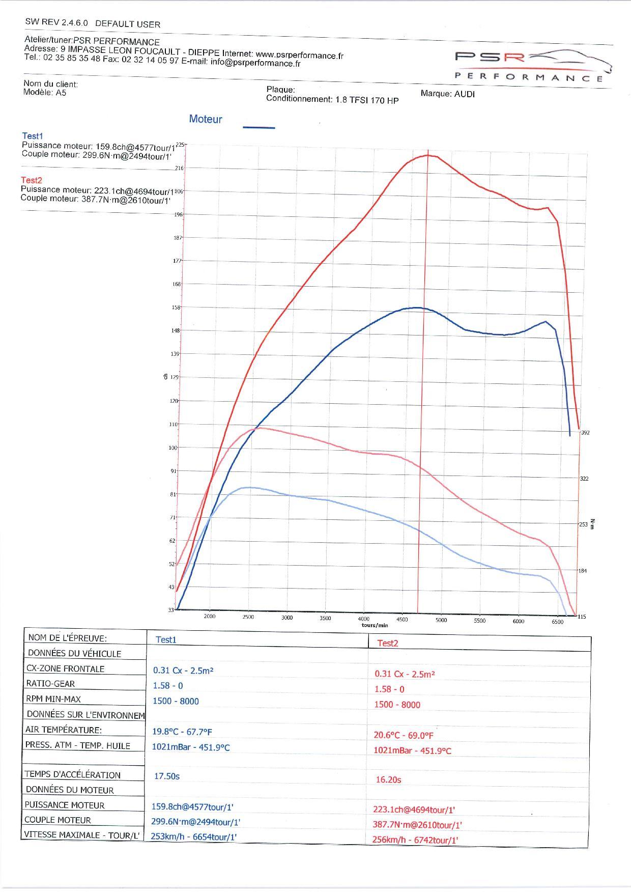 AUDI A5 1.8 TFSI 170 HP