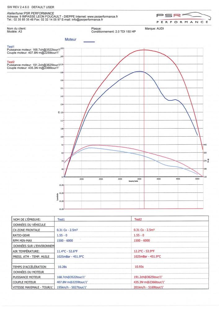 AUDI A3 2.0 TDI 150 HP TUNE
