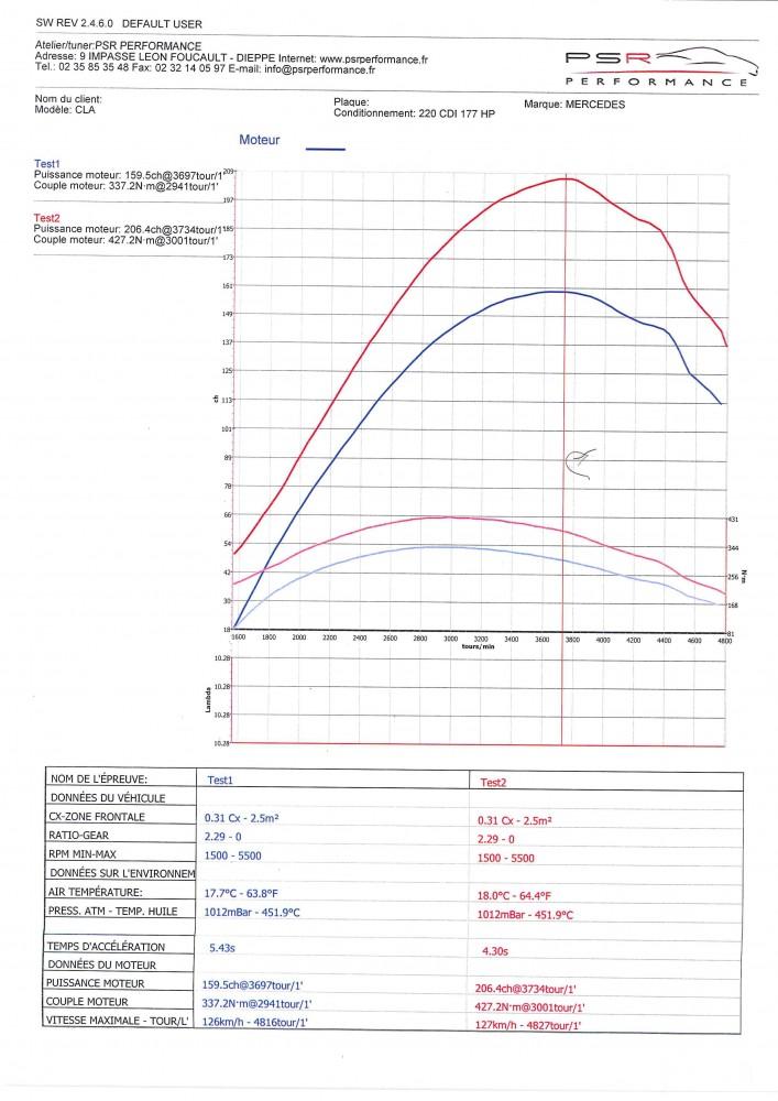 MERCEDES CLA 220 CDI 177 HP  TUNE